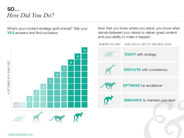 WWW.VERDINO.CO SO… How Did You Do? #OFTIMESYOUSAID'YES' What's your content strategy spirit animal? Tally your YES answers...