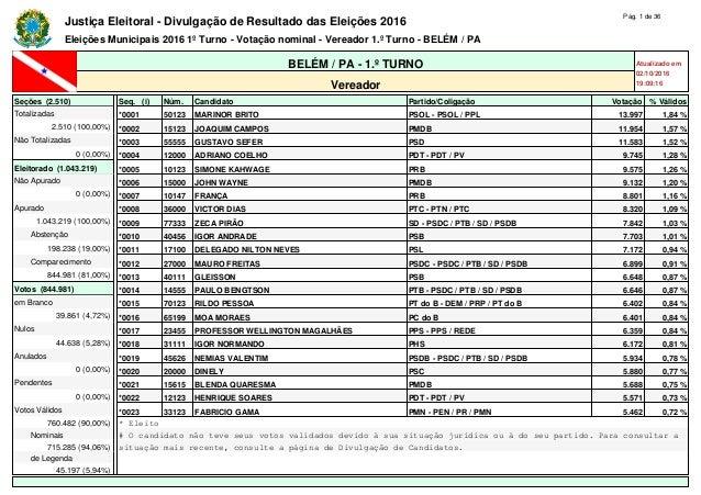 Justiça Eleitoral - Divulgação de Resultado das Eleições 2016 Pág. 1 de 36 Eleições Municipais 2016 1º Turno - Votação nom...