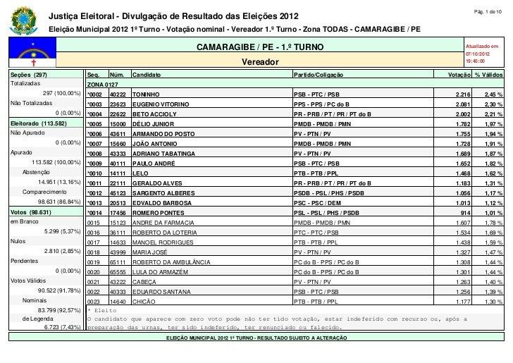 Pág. 1 de 10                Justiça Eleitoral - Divulgação de Resultado das Eleições 2012                Eleição Municipal...
