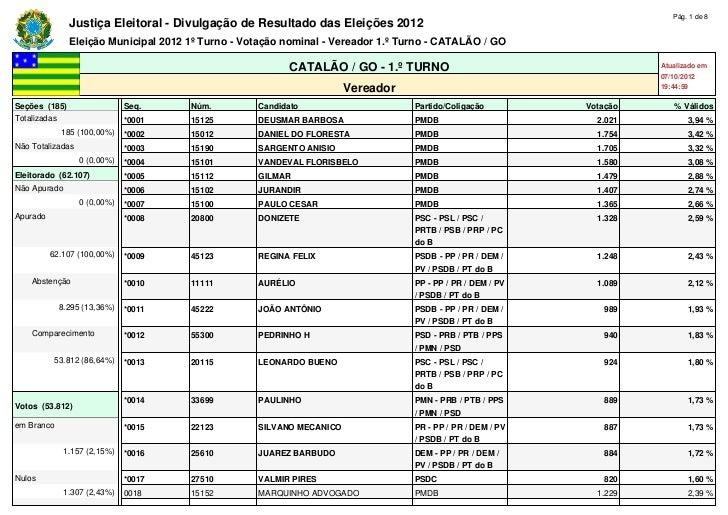 Pág. 1 de 8               Justiça Eleitoral - Divulgação de Resultado das Eleições 2012               Eleição Municipal 20...