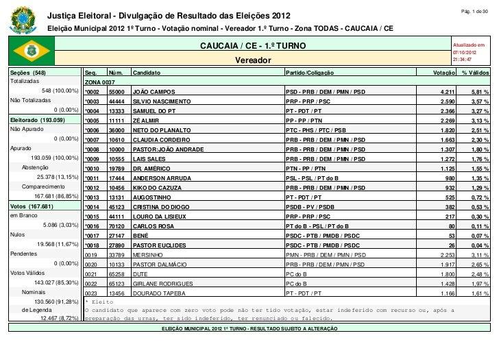 Pág. 1 de 30                Justiça Eleitoral - Divulgação de Resultado das Eleições 2012                Eleição Municipal...