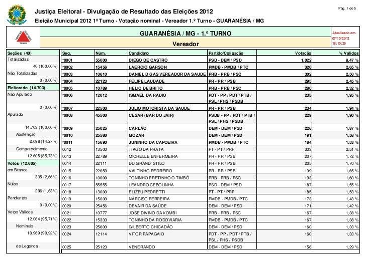 Pág. 1 de 5                Justiça Eleitoral - Divulgação de Resultado das Eleições 2012                Eleição Municipal ...