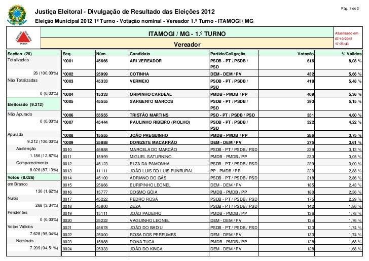 Pág. 1 de 2                Justiça Eleitoral - Divulgação de Resultado das Eleições 2012                Eleição Municipal ...
