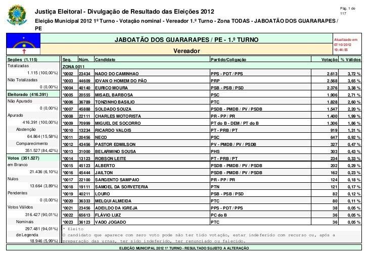 Pág. 1 de                Justiça Eleitoral - Divulgação de Resultado das Eleições 2012                                    ...