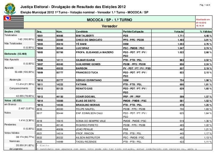 Pág. 1 de 9                Justiça Eleitoral - Divulgação de Resultado das Eleições 2012                Eleição Municipal ...