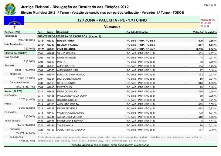 Pág. 1 de 16                Justiça Eleitoral - Divulgação de Resultado das Eleições 2012                Eleição Municipal...