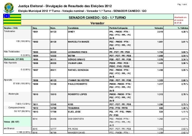 Pág. 1 de 6               Justiça Eleitoral - Divulgação de Resultado das Eleições 2012               Eleição Municipal 20...