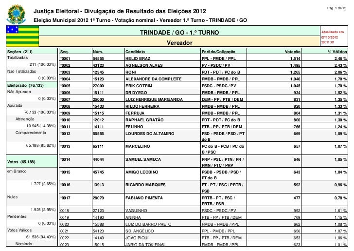 Pág. 1 de 12                Justiça Eleitoral - Divulgação de Resultado das Eleições 2012                Eleição Municipal...
