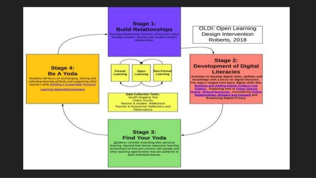 Image result for stages of Open Learning Design Intervention