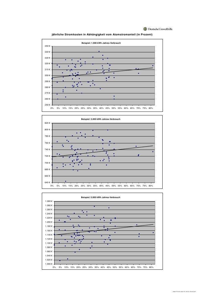 jährliche Stromkosten in Abhängigkeit vom Atomstromanteil (in Prozent)                                   Beispiel: 1.000 k...