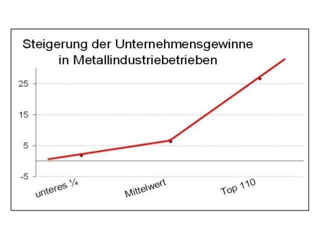Eine grobe Visualisierung der von Ö1 via der APA via ÖGB(?) gelieferten Zahlen. Es geht um die Gewinnsteigerung in der Met...