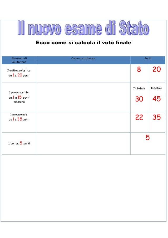 Ecco come si calcola il voto finale   Elemento di                    Come si attribuisce               Punti   valutazione...