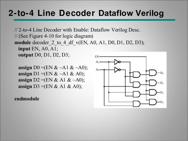 Digital circuit verification hardware descriptive language verilog ccuart Images