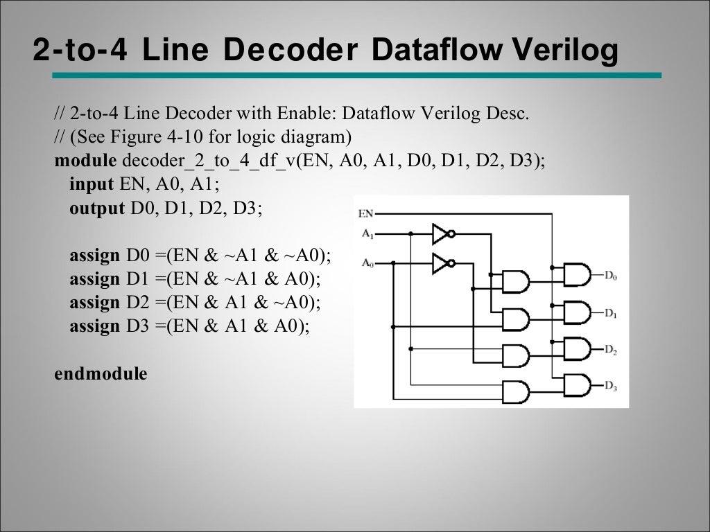 Digital Circuit Verification Hardware Descriptive Language Verilog 2 4 Decoder Logic Diagram