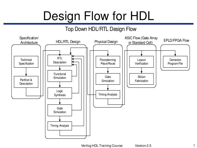 Verilog HDL Training Course