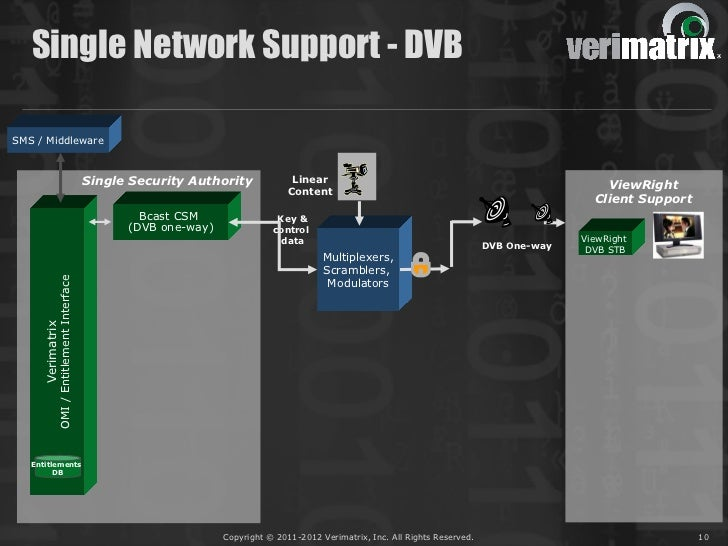 Single Network Support - DVBSMS / Middleware                                            Single Security Authority         ...