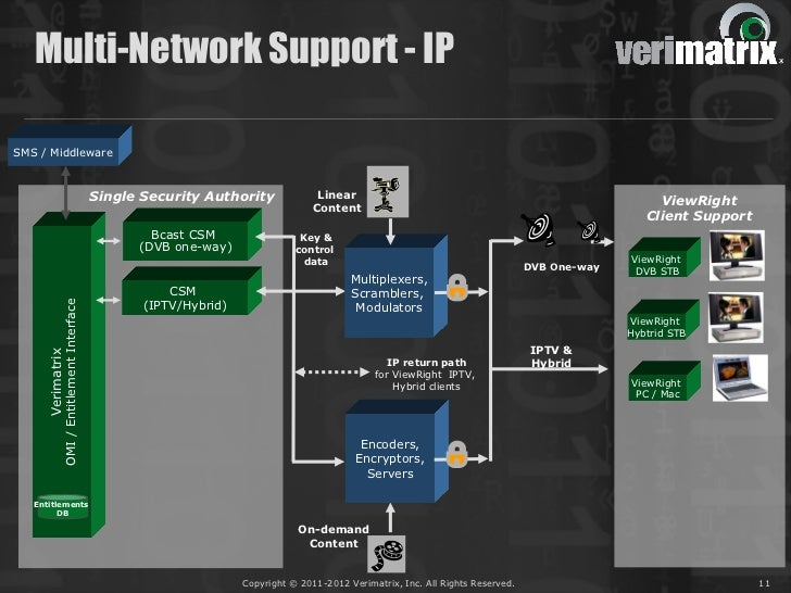 Multi-Network Support - IPSMS / Middleware                                            Single Security Authority           ...