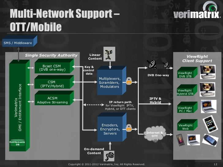 Multi-Network Support –   OTT/MobileSMS / Middleware                                            Single Security Authority ...