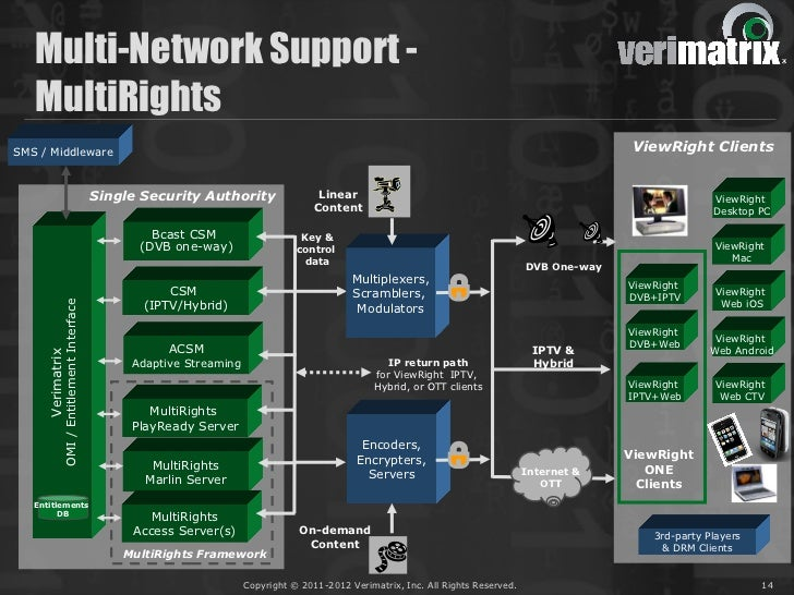 Multi-Network Support -   MultiRightsSMS / Middleware                                                                     ...