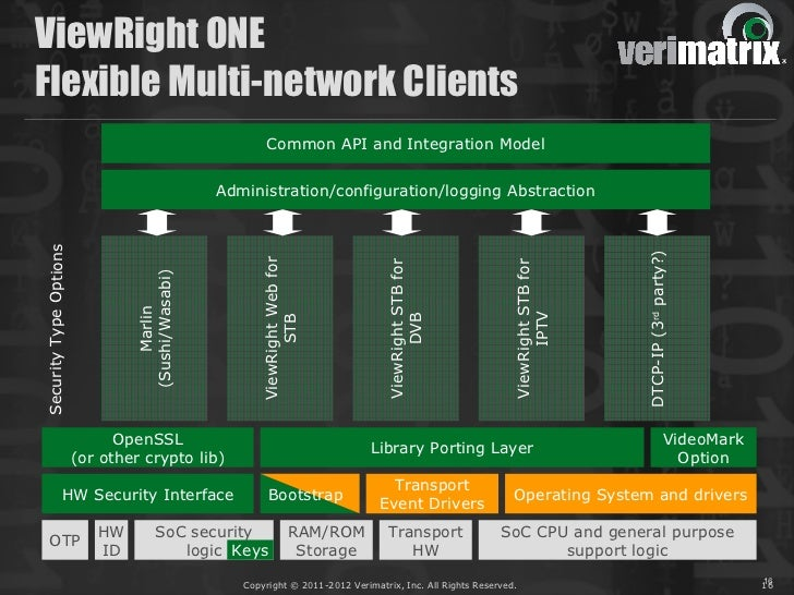 ViewRight ONEFlexible Multi-network Clients                                  API                    Common API and Integra...