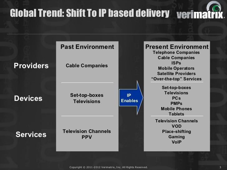 Global Trend: Shift To IP based delivery             Past Environment                                           Present En...