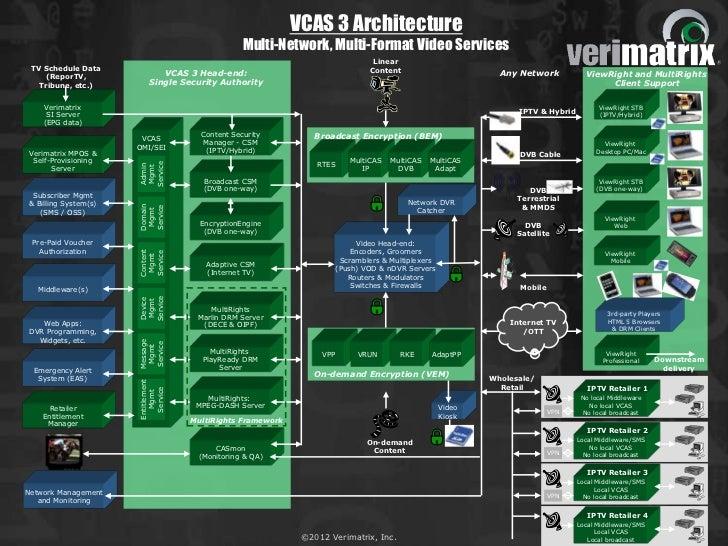 VCAS 3 Architecture                                                 Multi-Network, Multi-Format Video Services            ...