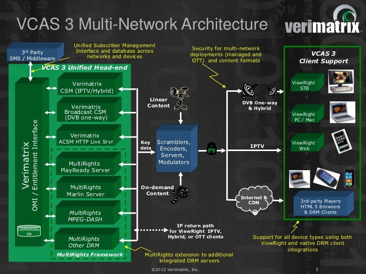 VCAS 3 Multi-Network Architecture                                                   Unified Subscriber Management         ...