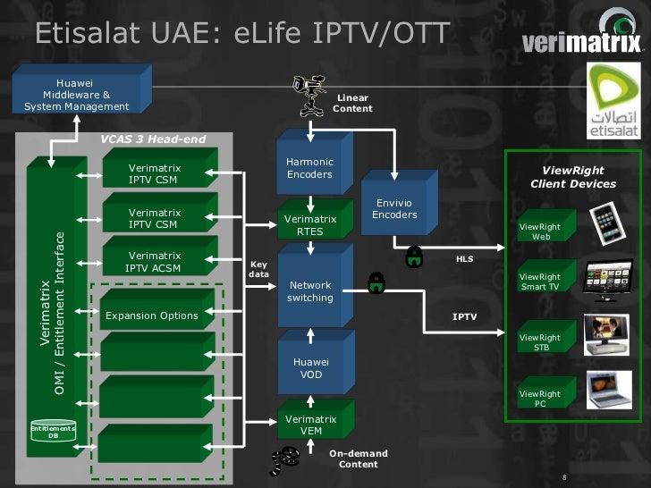 Etisalat UAE: eLife IPTV/OTT      Huawei   Middleware &                                                                Lin...