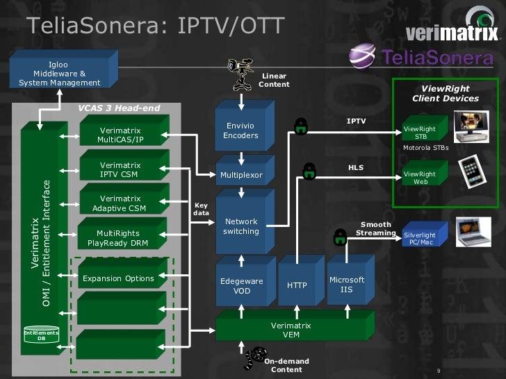 TeliaSonera: IPTV/OTT      Igloo   Middleware &                                                                 LinearSyst...