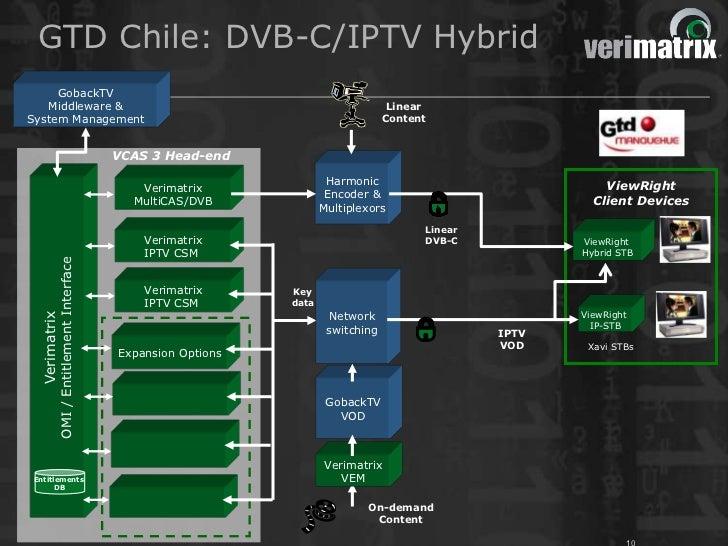 GTD Chile: DVB-C/IPTV Hybrid     GobackTV   Middleware &                                                                  ...