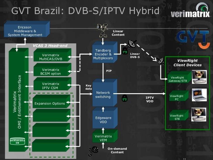 GVT Brazil: DVB-S/IPTV Hybrid     Ericsson   Middleware &                                                                 ...