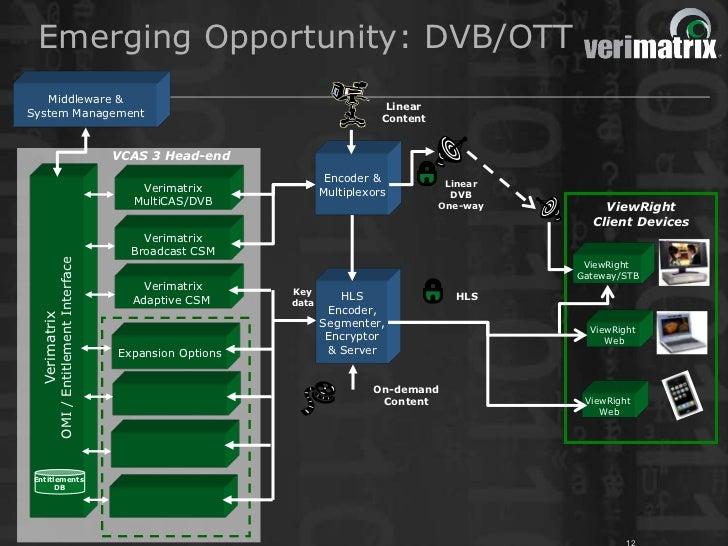 Emerging Opportunity: DVB/OTT   Middleware &                                                                              ...