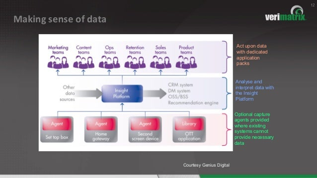 Making  sense  of  data   12 Act upon data with dedicated application packs Optional capture agents provided where...
