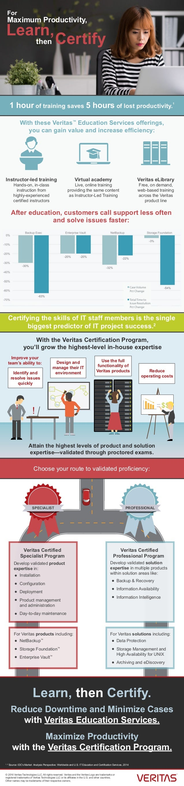 For Maximum Productivity, then Learn, Certify Certifying the skills of IT staff members is the single biggest predictor of...