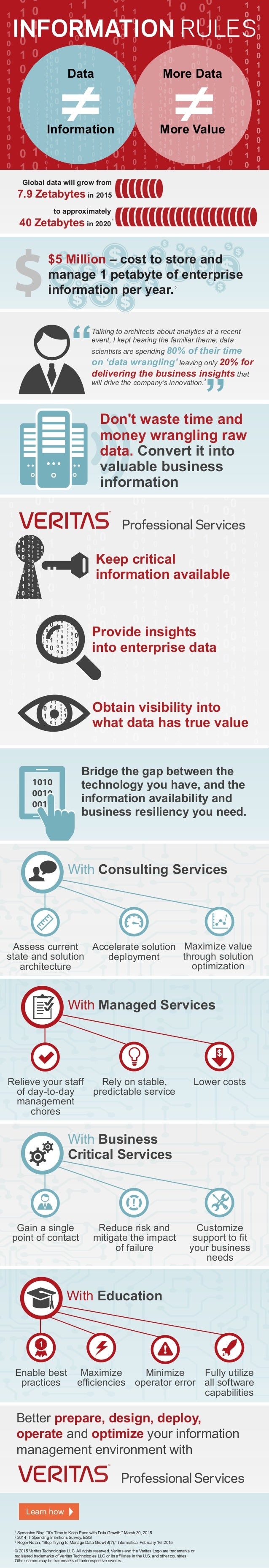INFORMATION RULES Data Information More Data More Value Global data will grow from 7.9 Zetabytes in 2015 to approximately ...