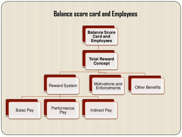 verizon balance scorecard A balanced scorecard (bsc) is a visual tool used to measure the effectiveness of an activity against the strategic plans of a company browse examples, read tips.
