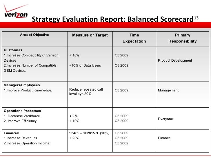 how coca cola uses balance scorecard to measure succes Three challenges awaiting coca-cola's new ceo  which is a balance of the positive and negative things  on how to measure the success of content marketing and .
