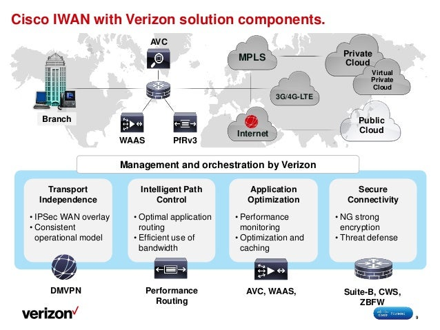 Verizon Managed Sd Wan With Cisco Iwan