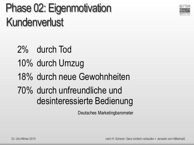 Dr. Ute Hillmer 2015 nach H. Scherer: Ganz einfach verkaufen + Jenseits vom Mittelmaß Kundenverlust 2% durch Tod 10% durch...