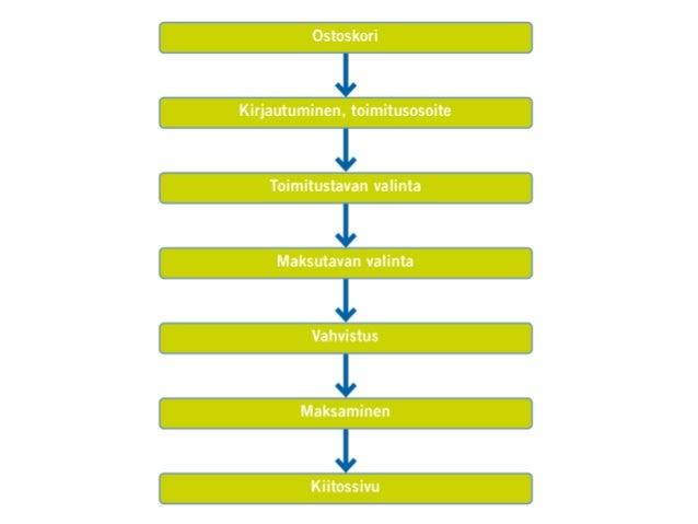 Laskeutumissivu  Lähes kaikessa digitaalisessa markkinoinnissa ohjataan liikennettä jollekin sivulle, jota kutsutaan lask...
