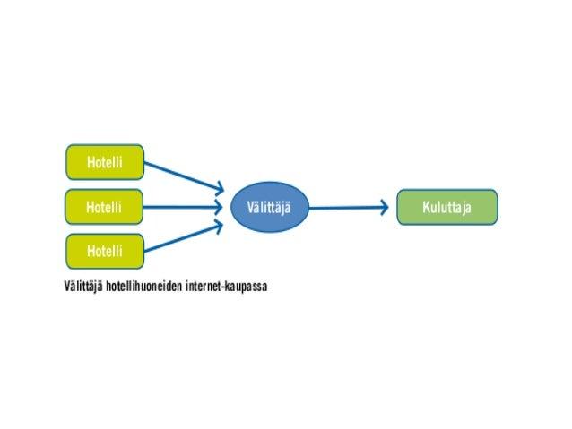 Ostopäätös syntyy verkossa  Vaikka tuote ostettaisiinkin liikkeestä, ostopäätös tehdään usein verkossa  Oma esimerkki: t...