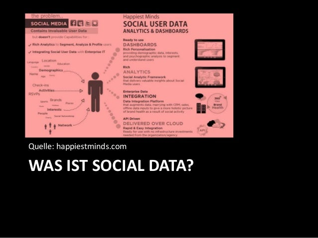 WAS IST SOCIAL DATA? Quelle: happiestminds.com