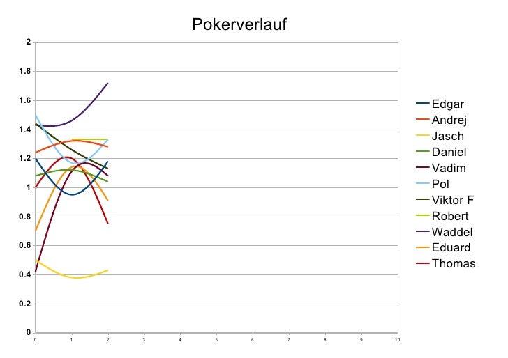 Pokerverlauf