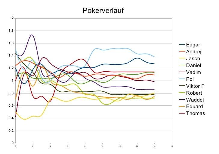 Pokerverlauf  2   1.8   1.6                                                     Edgar                                     ...