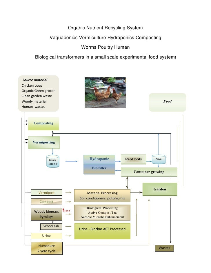 Organic Nutrient Recycling System                   Vaquaponics Vermiculture Hydroponics Composting                       ...