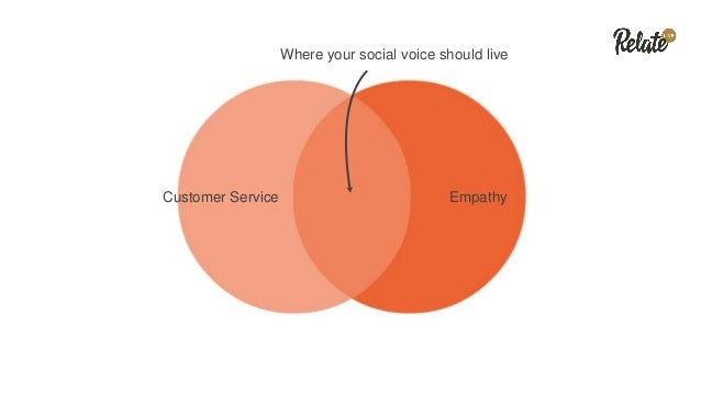 YOU YOUR CUSTOMERS