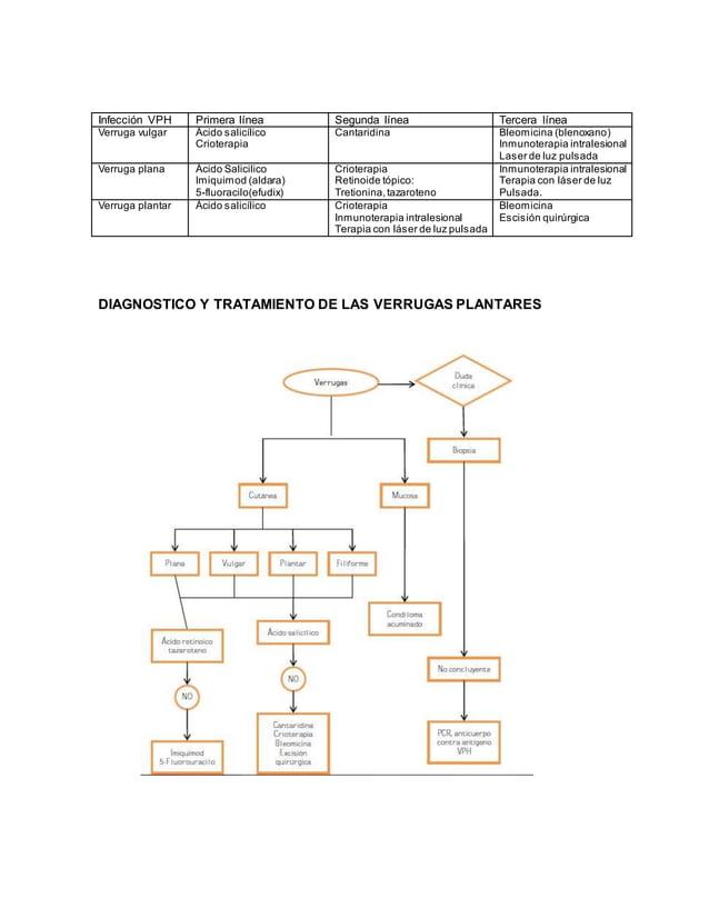 Infección VPH Primera línea Segunda línea Tercera línea  Verruga vulgar Ácido salicílico  Crioterapia  Cantaridina Bleomic...