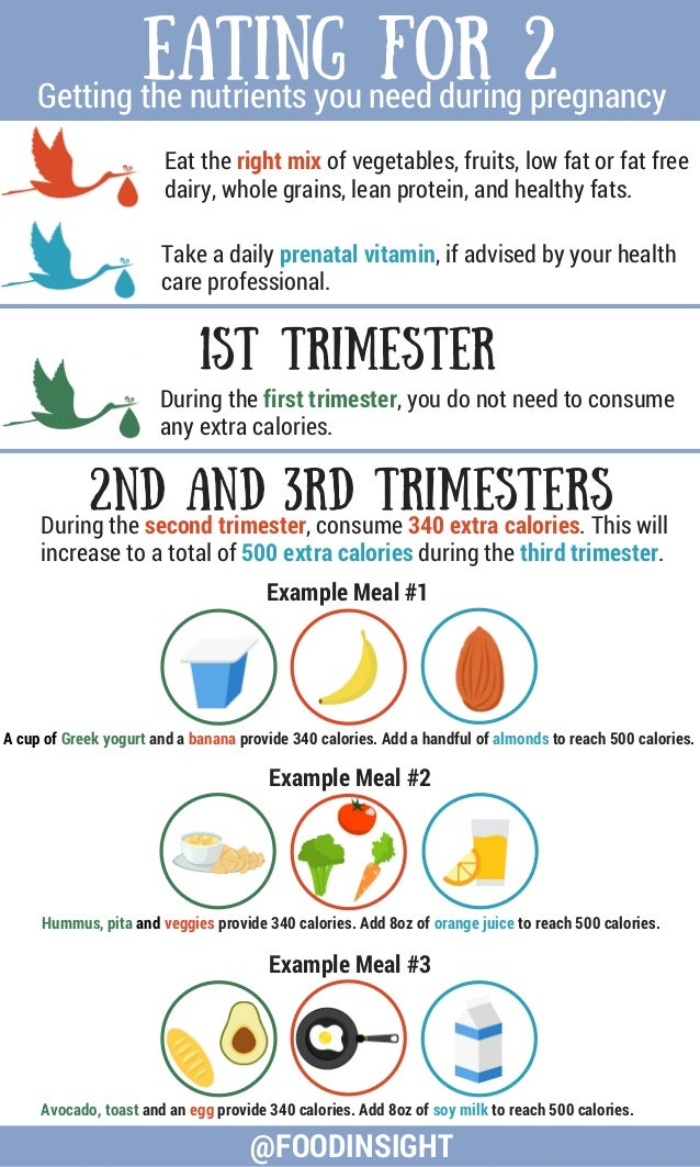 Eating for 2 Getting the nutrients you need during pregnancy @FOODINSIGHT 1st Trimester During the first trimester, you do...