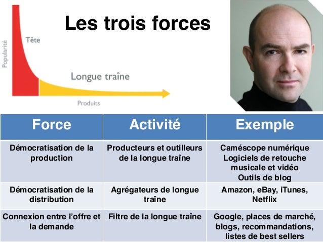 La grille des business model Métier dévalorisé Métier désintermédié Métier déstructuré Métier traditionnel Effet de dévalo...