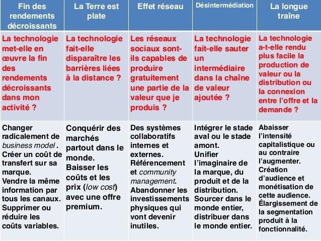 Typologie des stratégies génériques Traditionnel Désintermédié Dévalorisé Déstructuré Monter les prix Non Non Oui Non Chan...